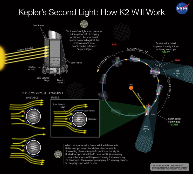 Illustration for article titled Hell Yes: NASA Aims to Revive Kepler Mission with Clever Plan