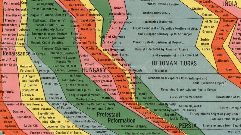 Illustration for article titled 4000 év történelme egy 1925-ös amcsi infografikán. Vajon rajta vagyunk?