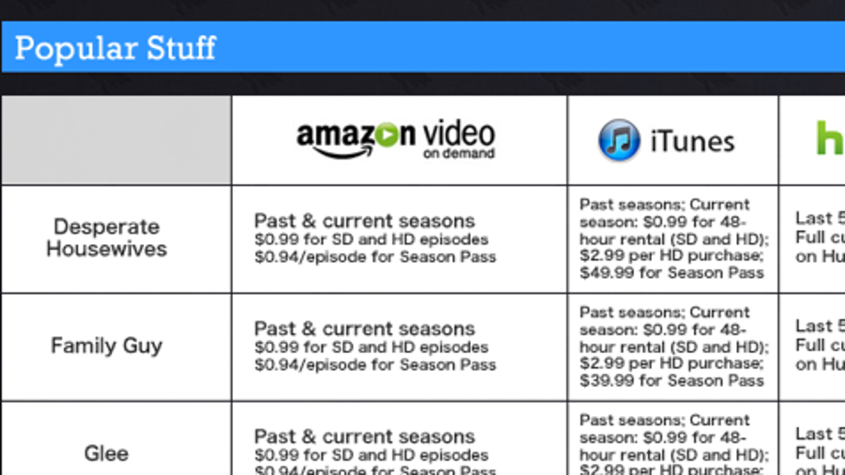 Ditching Cable for the Web: How Much Can You Save Buying, Renting ...