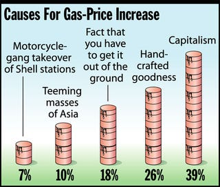 Illustration for article titled Causes For Gas-Price Increase