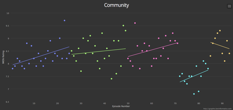 Illustration for article titled Fun graphing tool uses IMDb data to visualise your fave shows