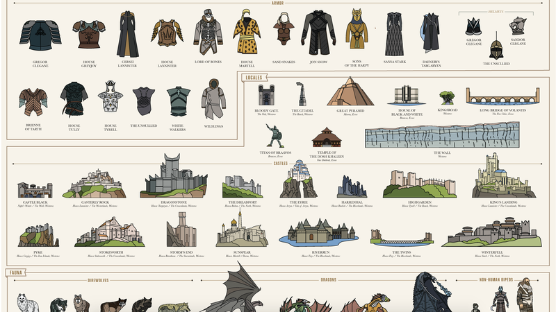 Pop Chart Game of Thrones Poster | 20% off with promo code SALE-EESI. Applies to poster and any bundled frames.