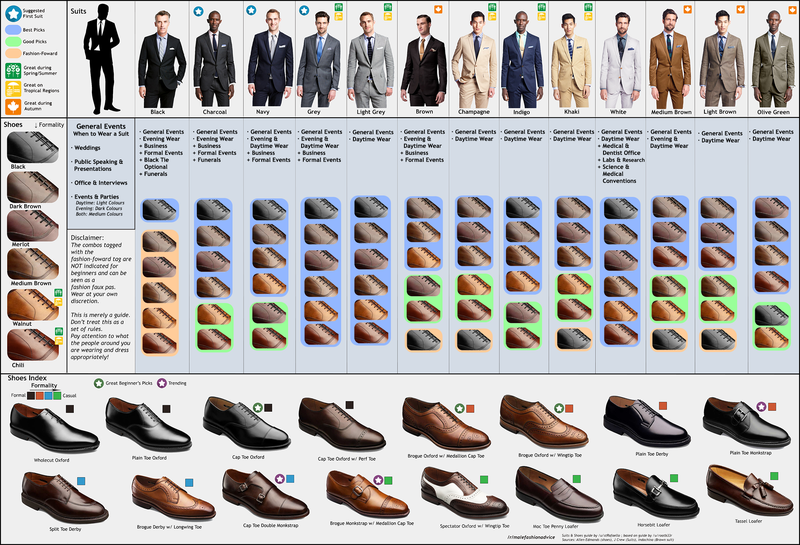 Illustration for article titled Know the Right Suit and Shoes For Any Occasion With This Chart