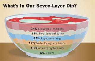 Illustration for article titled What's In Our Seven-Layer Dip?