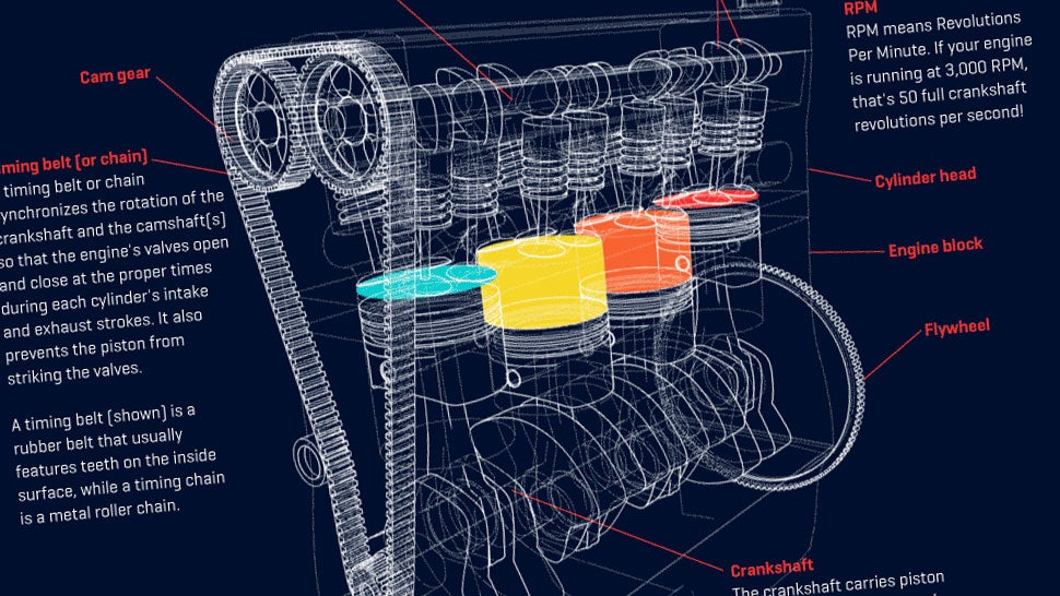 this animated how an engine works infographic is just great rh jalopnik com how a rotary engine works diagram how car engine works diagram