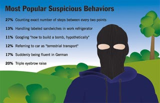 Illustration for article titled Most Popular Suspicious Behaviors
