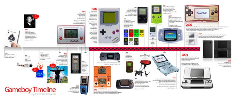 Illustration for article titled The Life & Times Of Nintendo's Game Boy