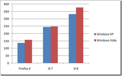 Illustration for article titled Microsoft to Set IE8 Apart From Chrome by Giving It Twice the Bloat