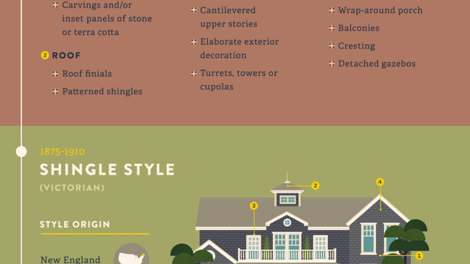 Quickly Learn The Differences Between Most Home Design
