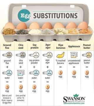 Illustration for article titled ​This Cheat Sheet Shows the Best Egg Substitutes for Baking