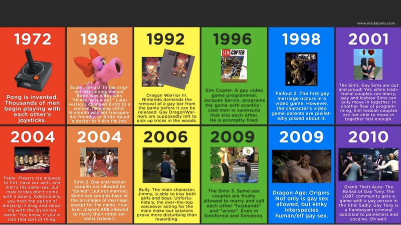 Short History Of Gay In Video Games