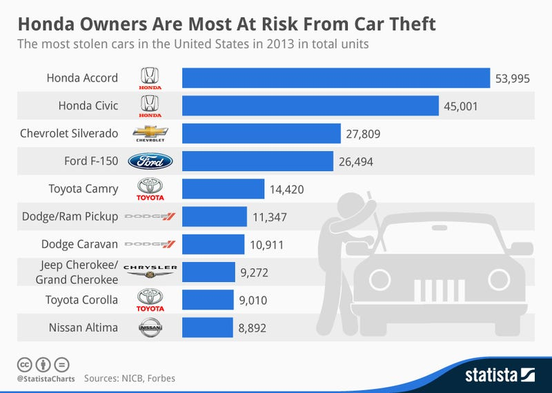 Illustration for article titled This Chart Shows the Cars Most Likely to Be Stolen in the US