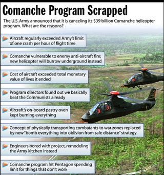 The U.S. Army announced that it is canceling its $39 billion Comance helicopter program. What are the reasons?
