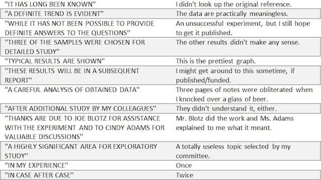 what scientists say in research papers vs what they actually mean