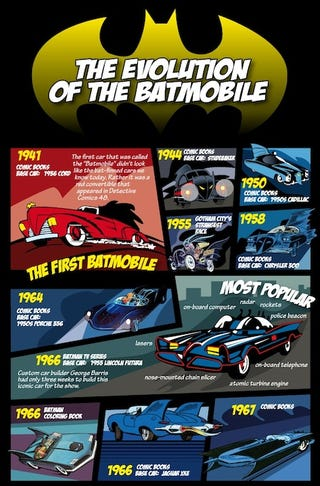 Illustration for article titled This Is Every Batmobile Ever