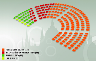 Illustration for article titled Billeg a Fidesz-kétharmad, bejut az LMP (percről percre)