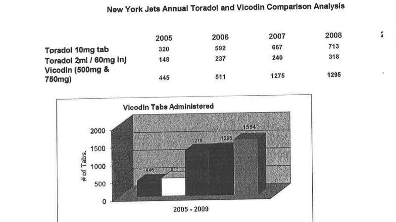 Illustration for article titled Lawsuit: Jets More Than Doubled Their Vicodin Usage In Just Two Years