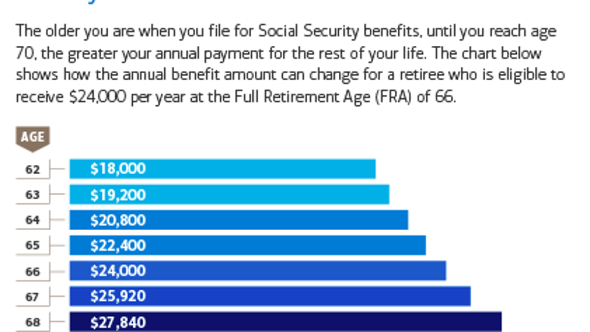 What to Know About Money in Your 50s and 60s