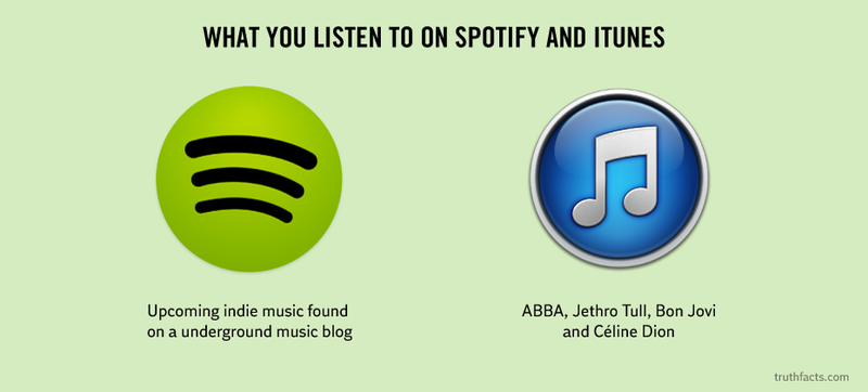 Illustration for article titled How You Really Use Spotify and iTunes