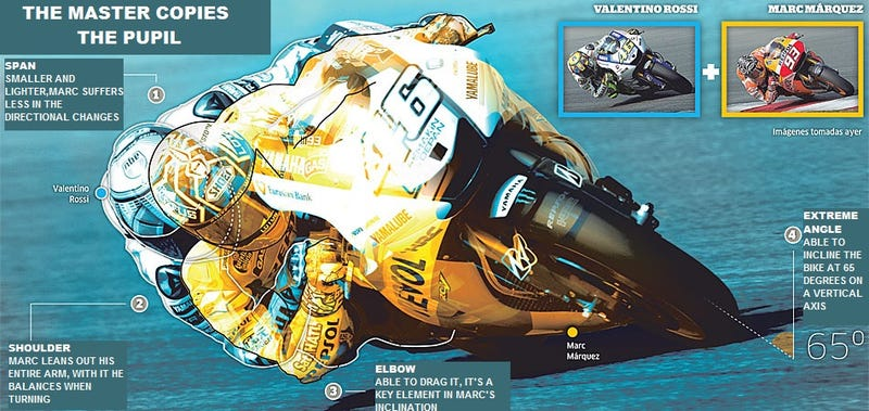 Illustration for article titled ​MotoGP 2014 Technical Preview for Dummies