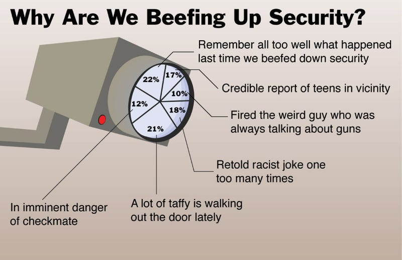 Illustration for article titled Why Are We Beefing Up Security?