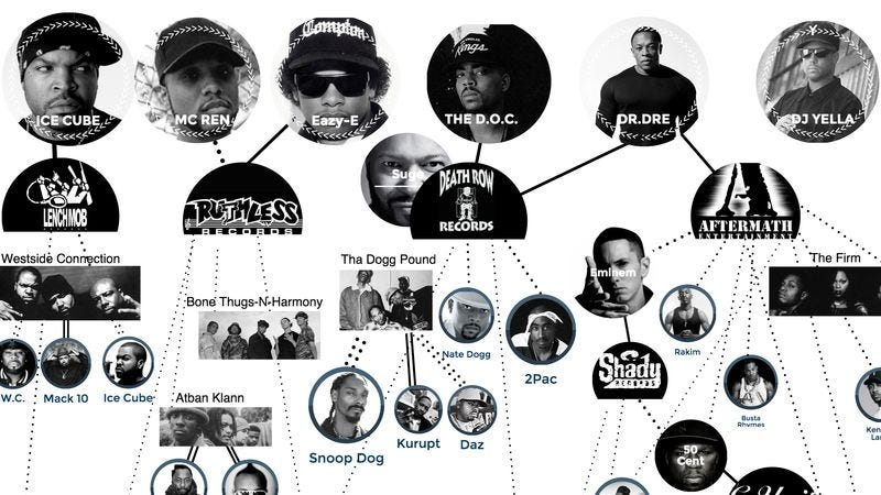 Illustration for article titled Trace the musical lineage of N.W.A with this handy infographic