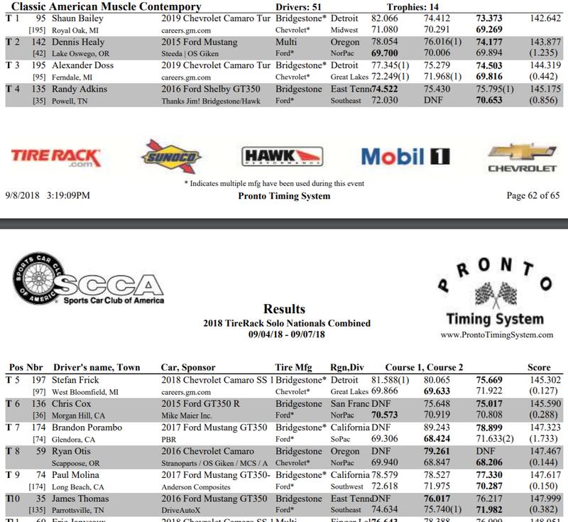 Illustration for article titled Camaro 2.0T 1LE won CAM-C at SCCA Pro Solo Nationals