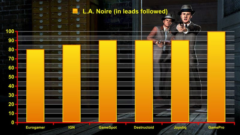 Illustration for article titled Reviewers Detect Something Wonderful in L.A. Noire