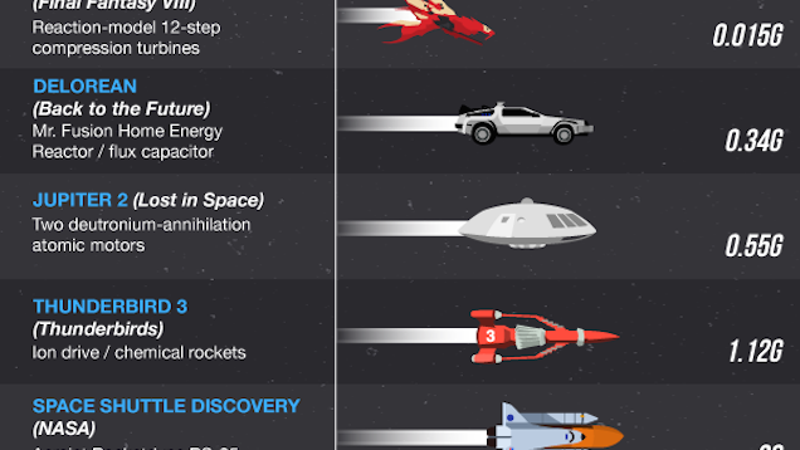 Infographic: What's the fastest ship in sci-fi history?