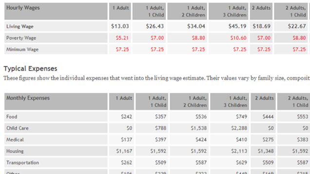 The Living Wage Calculator Finds What You Need To Support Your Family