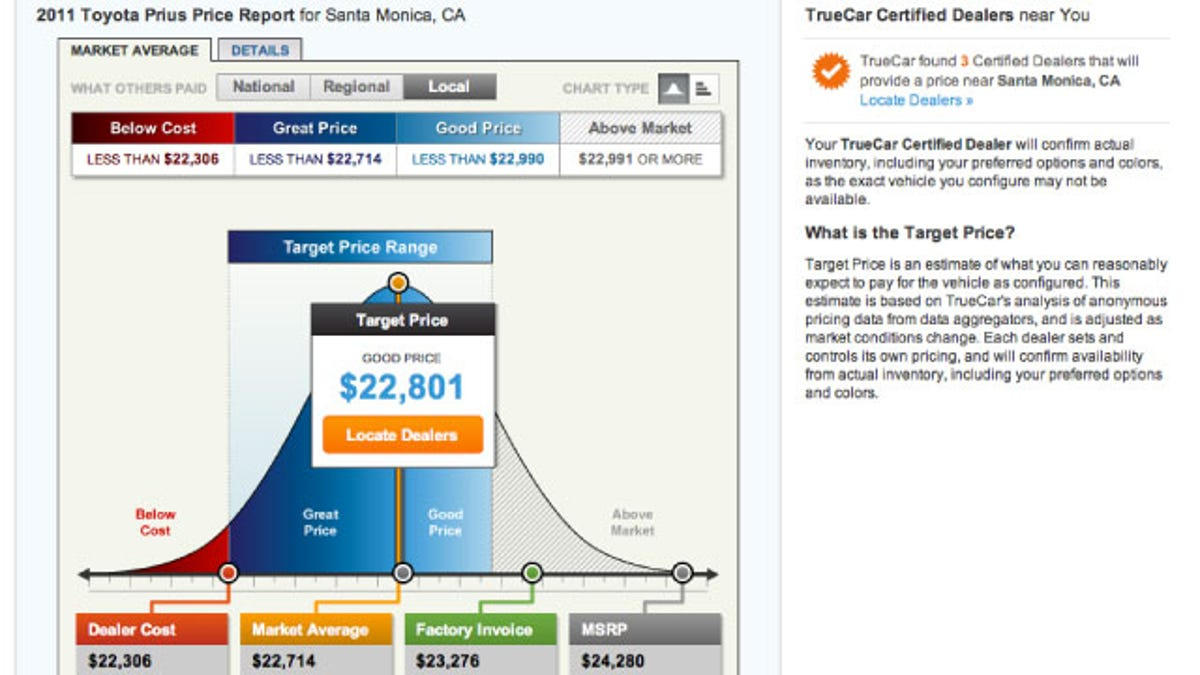 TrueCar Reveals The Best Price For A New Car Saves You From - How much below msrp is dealer invoice