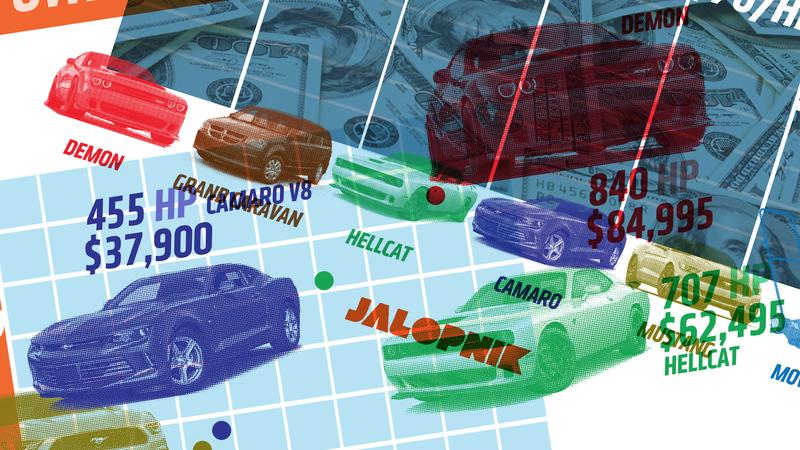 How The Dodge Challenger Demon Stacks Up In Dollars-Per-Horsepower