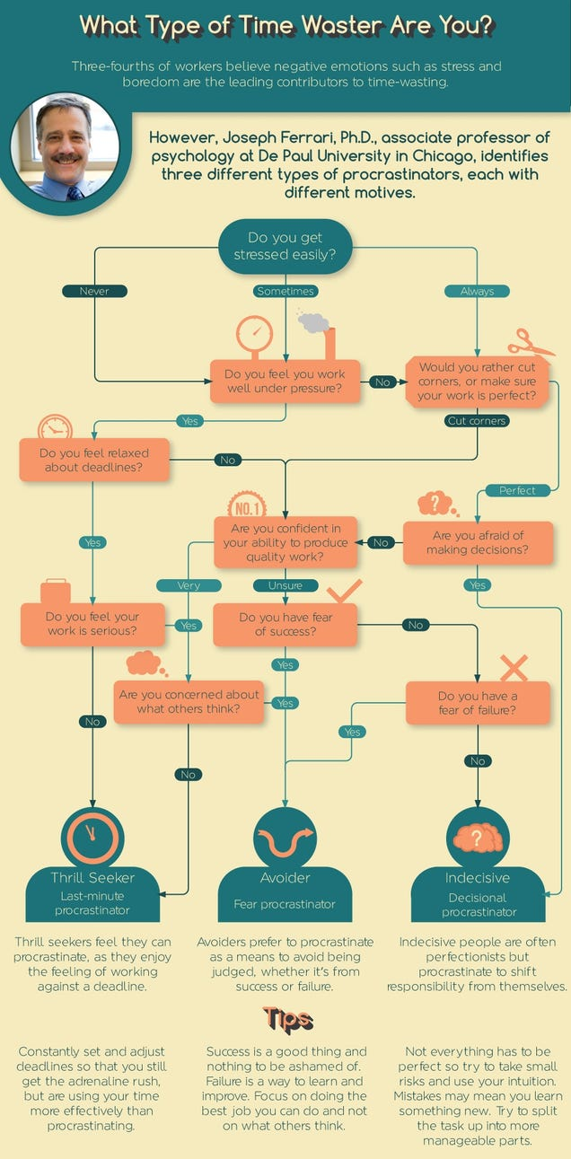 Use This Flowchart To Identify What Type Of Procrastinator