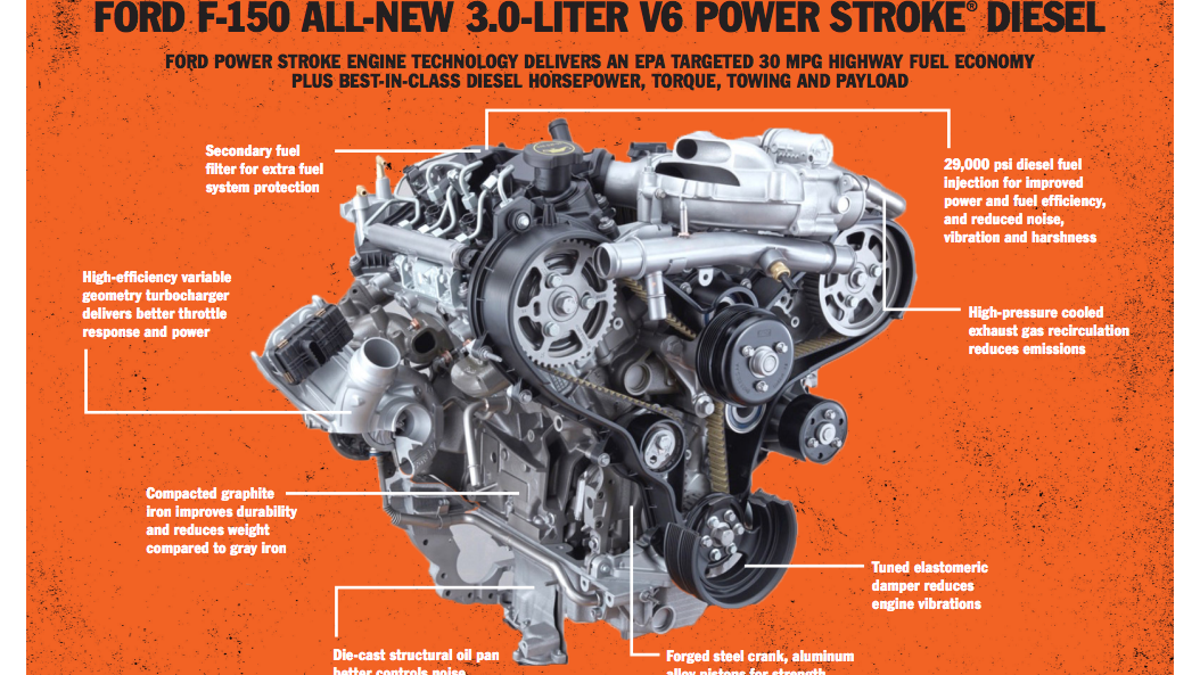 The 2018 Ford F 150 Diesel Should Score 30 Mpg Highway And Make Tons 1992 250 Fuel Filters Of Torque