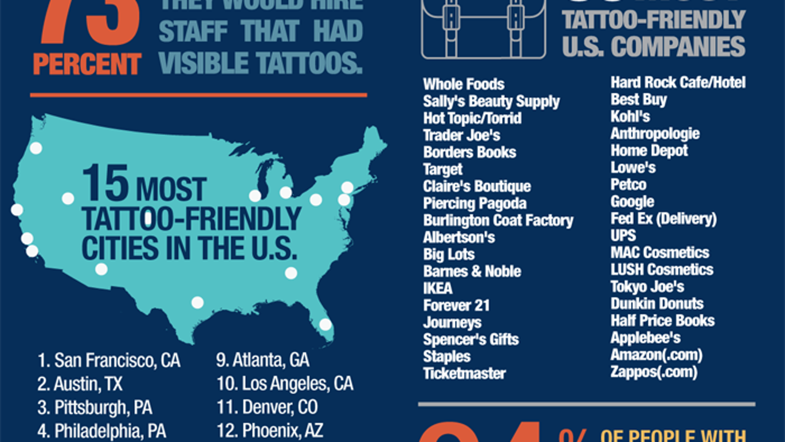 Tattoo and Piercing Friendly Jobs and Career Fields forecast