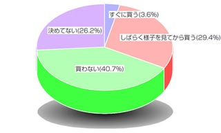 "Illustration for article titled Japan Poll: Only 3.6 Percent Will Buy DSi ""Soon"""