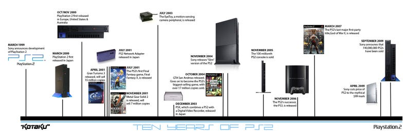 Illustration for article titled The PS2's First Ten Years: A Timeline