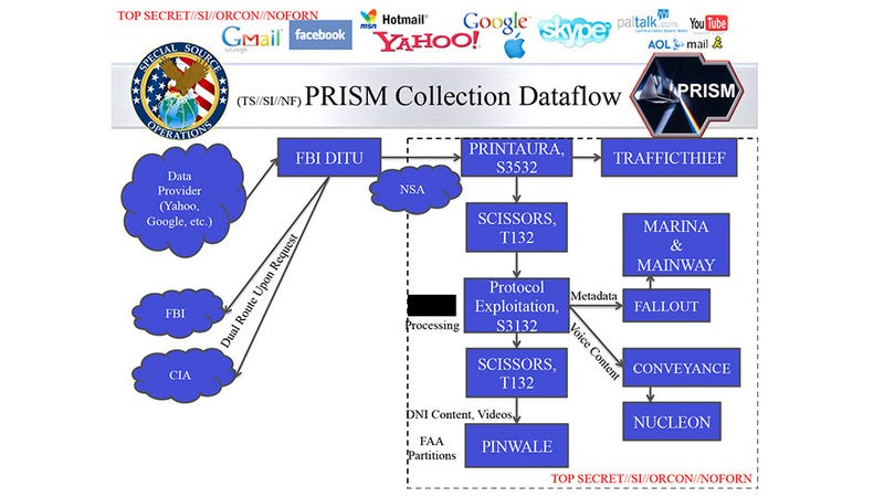 Illustration for article titled New PRISM Insight: Real-Time Monitoring, 100,000 Surveillance Targets