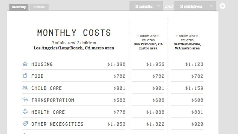 This Family Budgeting Calculator Estimates Living Costs Around The