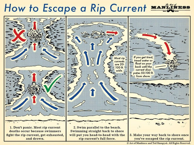 Illustration for article titled Learn How to Escape a Rip Current With This Handy Illustrated Guide