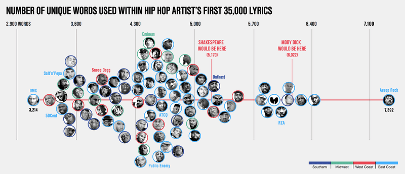 Illustration for article titled Largest vocabulary in hip hop uses more unique words than Shakespeare