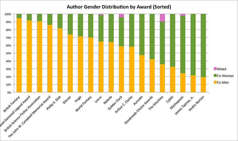 Illustration for article titled These Charts Show Just How Bad The Problem of Gender Bias in Science Fiction Awards Really Is