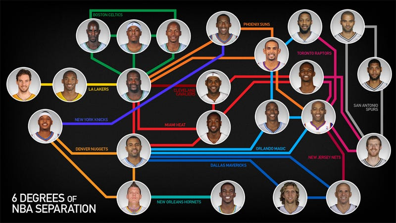 Illustration for article titled Six Degrees Of NBA Separation; Or, Why Buddha Is The Center Of The Basketball Universe