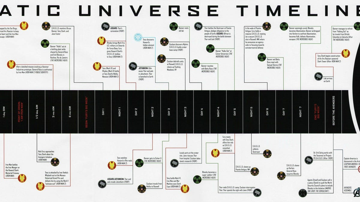 Will The Marvel Movies Timeline Ever Make Sense