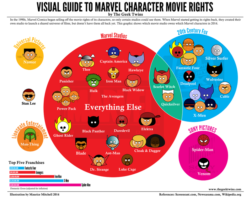 Illustration for article titled All the studios and the Marvel heroes they own in one handy graph