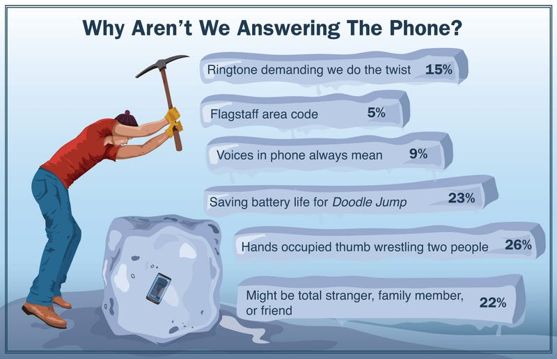 Illustration for article titled Why Aren't We Answering The Phone?