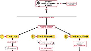 Illustration for article titled Change a Habit in Three Steps with This Flowchart