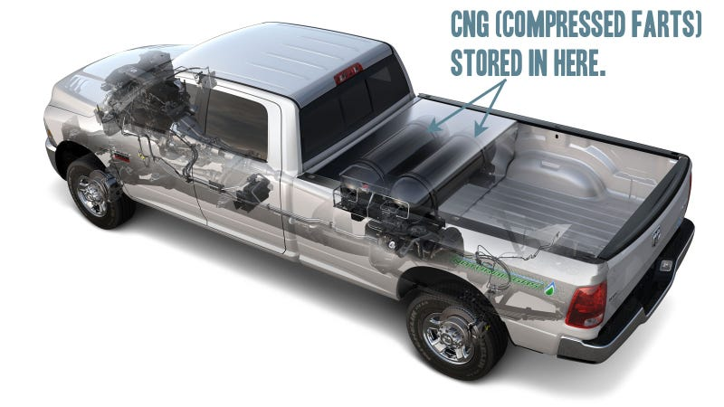 Illustration for article titled Ram 2500 CNG Pickup: The Jolly Green Giant