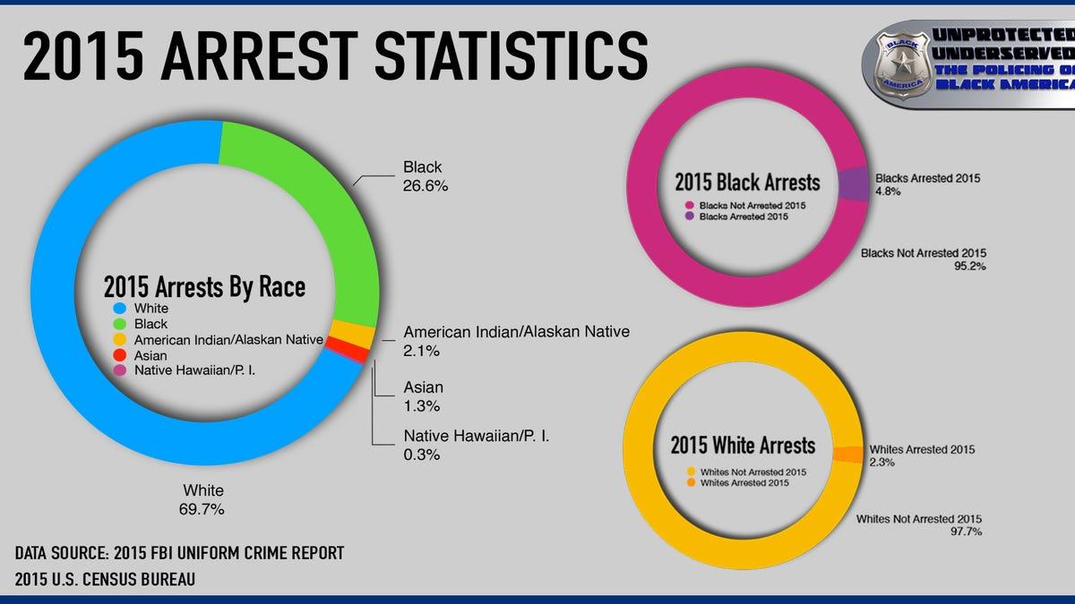Unprotected, Underserved: The (False) Criminalization of Black America