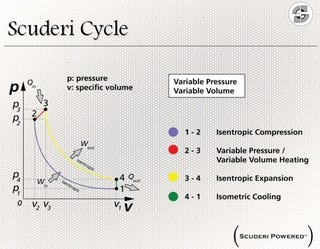 Illustration for article titled Scuderi Split-Cycle Thermal Charts